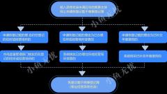 独家解析:公司被载入经营异常名录的两种处理方案